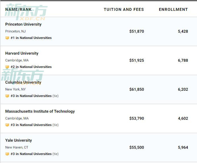 2020US News全美大学排名最新发布