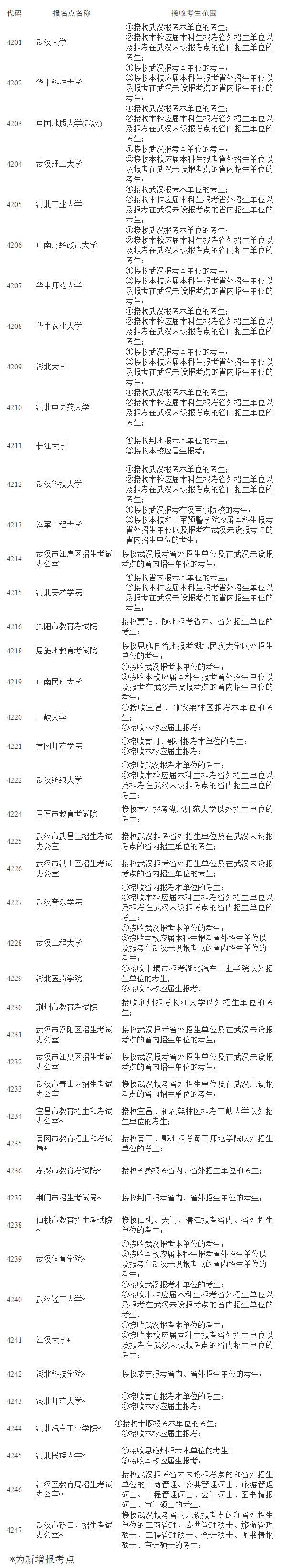 2020湖北省碩士研究生考試報考點設置一覽表