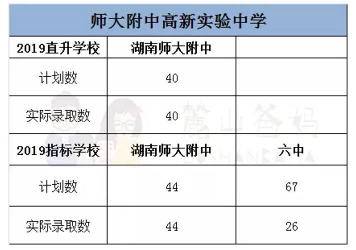 2019长沙:附中系初中升高中优惠政策