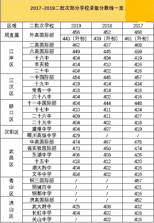 2019武汉中考近三年各批次录取分数线