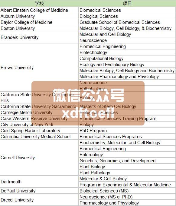 不要求GRE的美国大学研究生项目一览(2019最新整理)