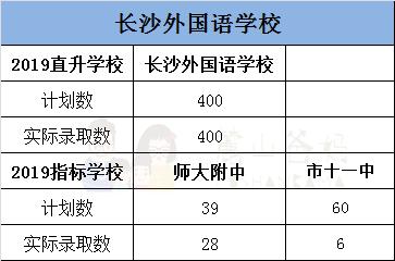 2019长沙:不是四大系的学生,如何稳升高中?