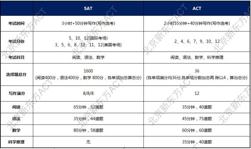 新东方老师解读ACT考试重大改革 评分+单科重考