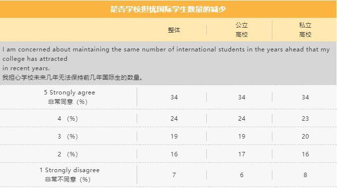超半数美国招生官都想给留学生加奖学金