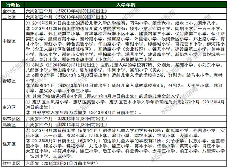 2020郑州幼升小