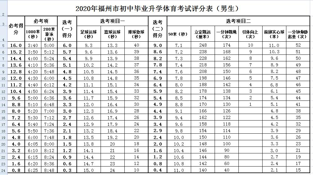 2020福建中考体育评分标准公布