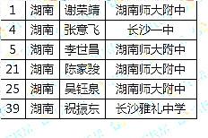 2019年全国中学生物理竞赛集训队名单出炉!湖南6人位居第四
