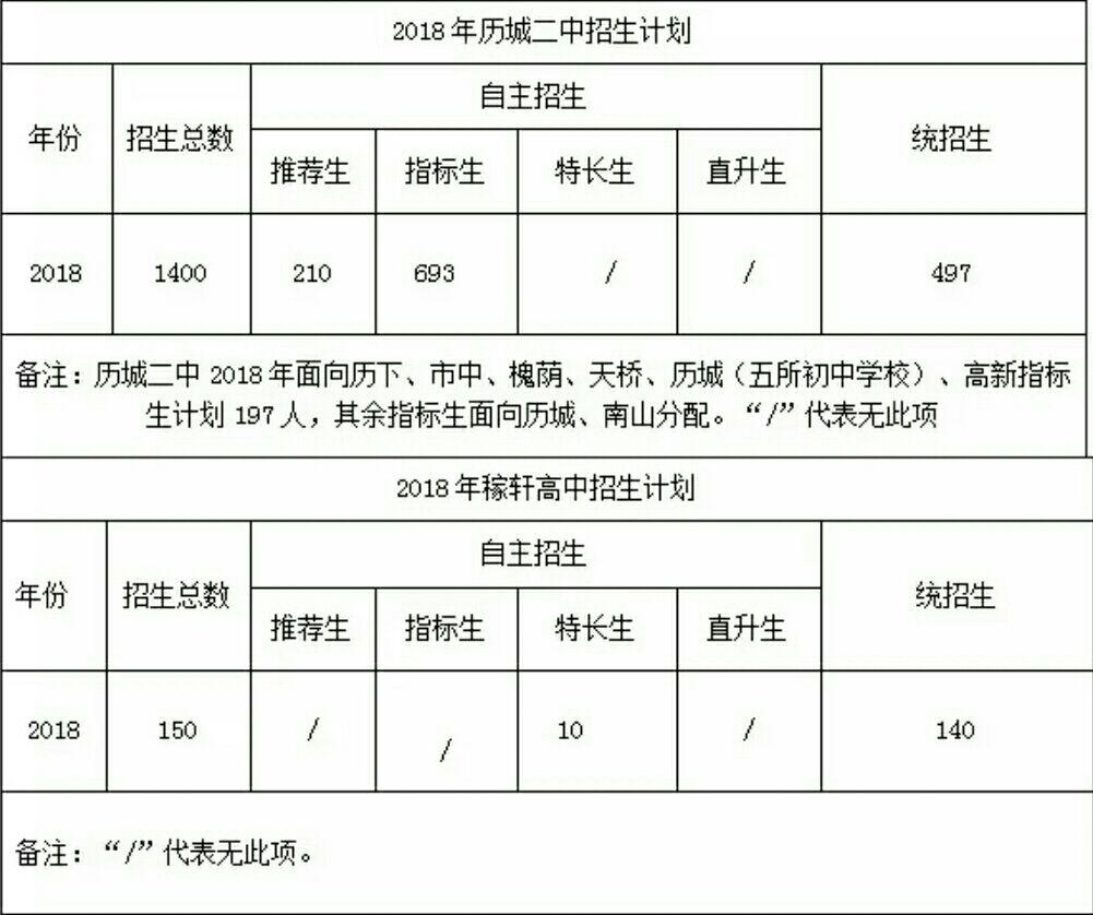 山东省稼轩学校高中部招生计划公布(民办学校)