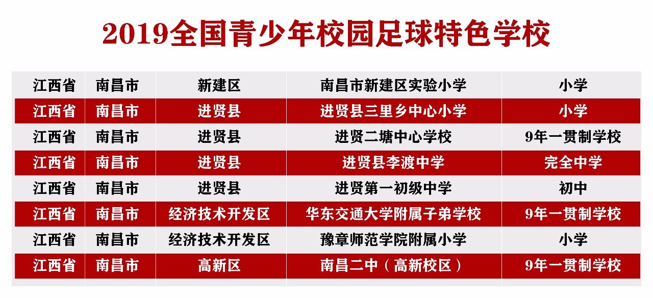 南昌8所足球特色学校名单