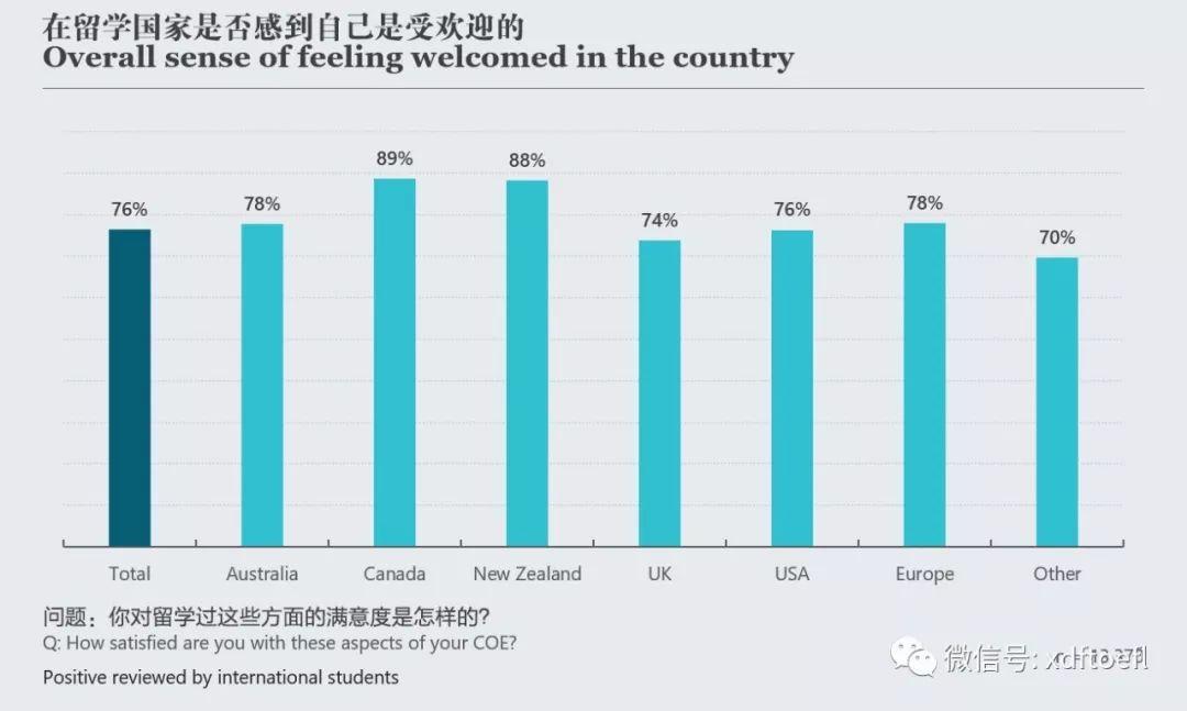 去哪出国留学好?详解英美澳加等地的留学满意度和投资回报率