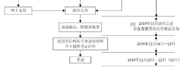 萍乡市2020考研现场确认时间地点