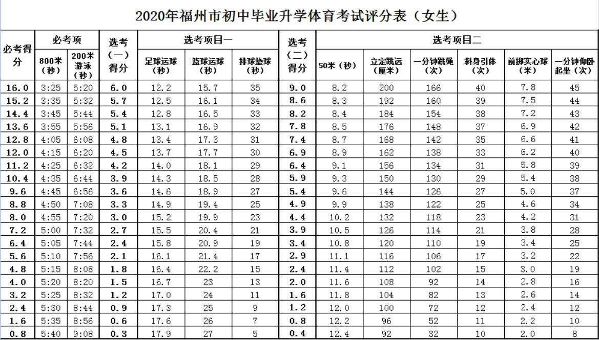 2020福州中考体育评分标准公布(含必考选考科目)