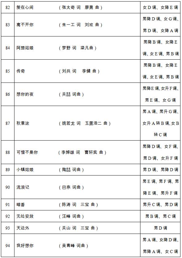 2020年湖南省普通高等学校招生音乐类全省统一考试声乐考试规定曲目伴奏音频库说明