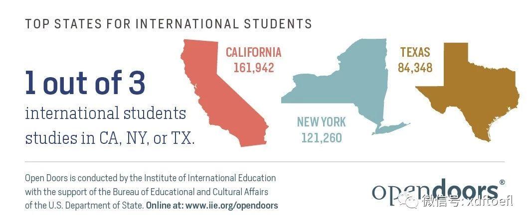 全美国际生人数最多的三个州