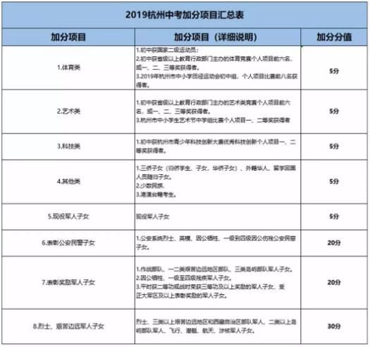 2020杭州市中考政策:考生最高可加30分