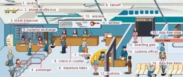 与机场相关的必考单词