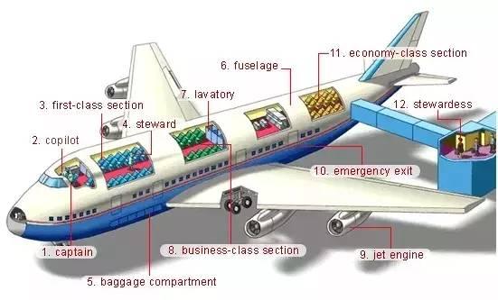 与飞机相关的必考单词