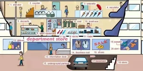 与商场相关的必考单词