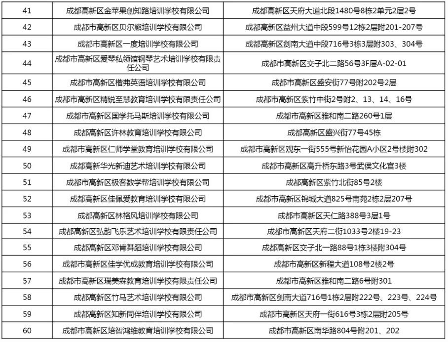 2020成都市高新区和金牛区校外培训机构白名单