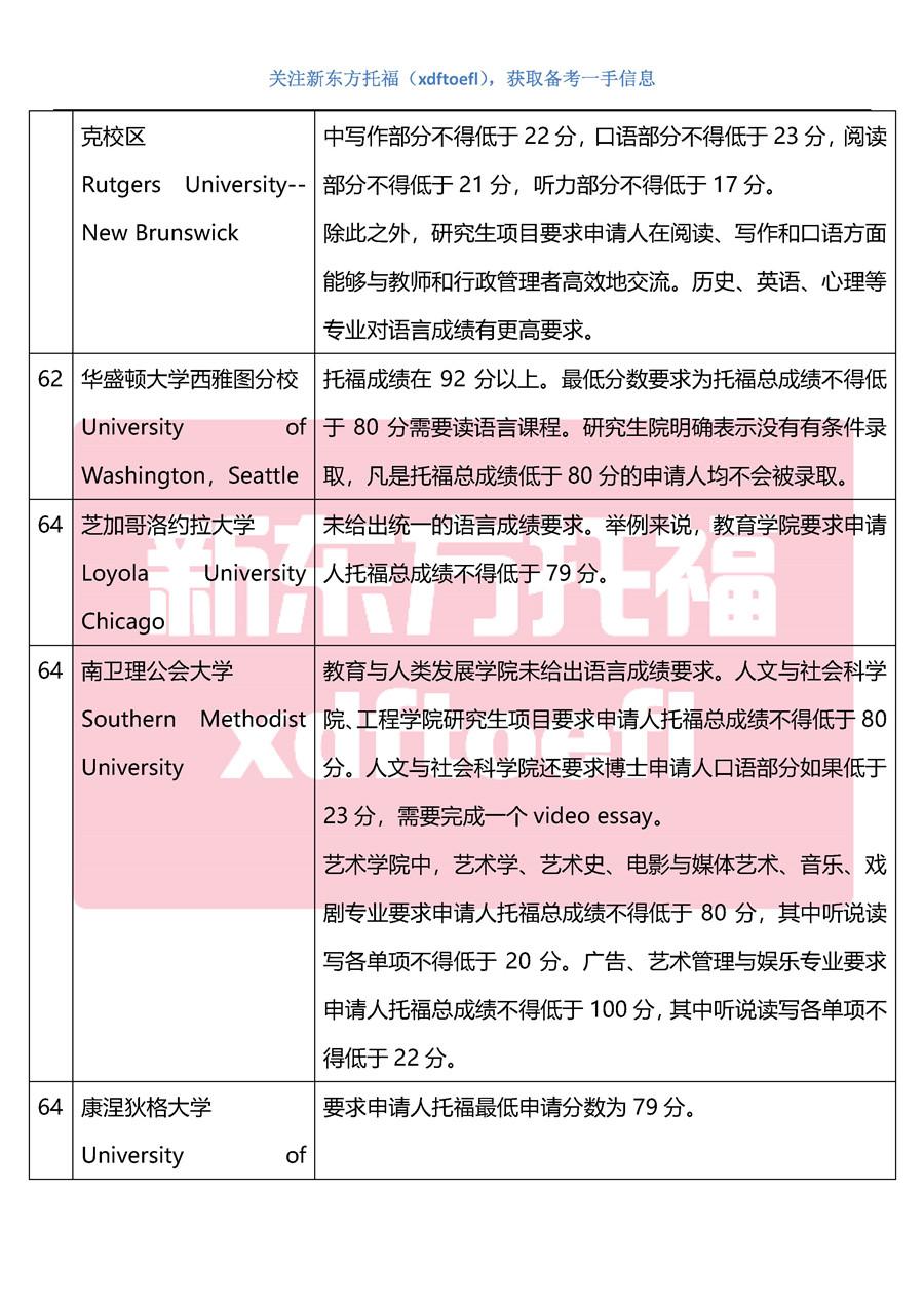 2020美国大学硕博申请托福成绩要求(TOP100最新整理)