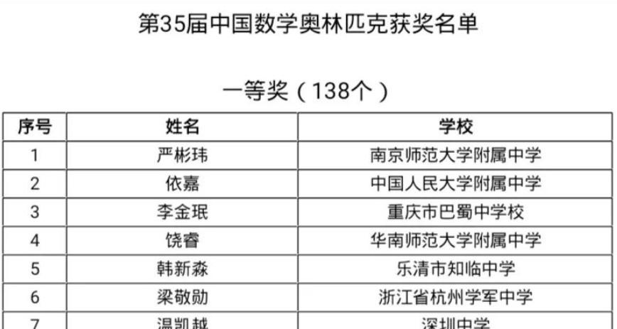 第35届中国数学奥林匹克竞赛获奖名单(一等奖)