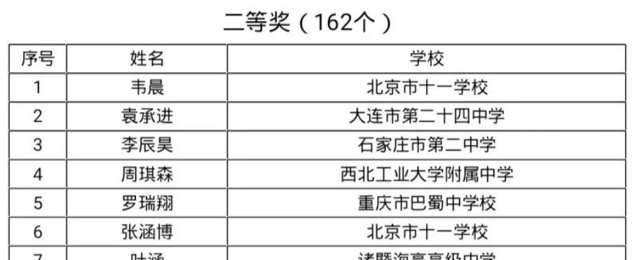 第35届中国数学奥林匹克竞赛获奖名单(二等奖)