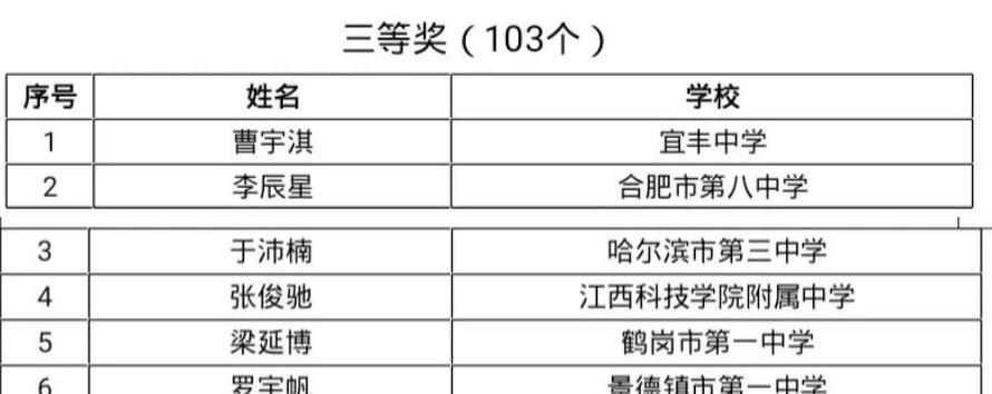第35届中国数学奥林匹克竞赛获奖名单(三等奖)