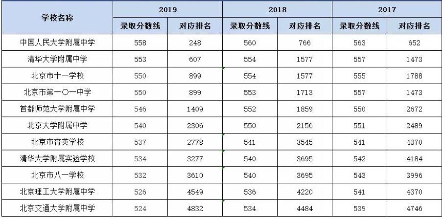 2019海淀区11所优质高中录取分数线&排名(供2020考生参考)