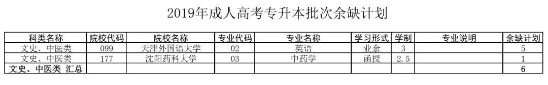 天津成人高考