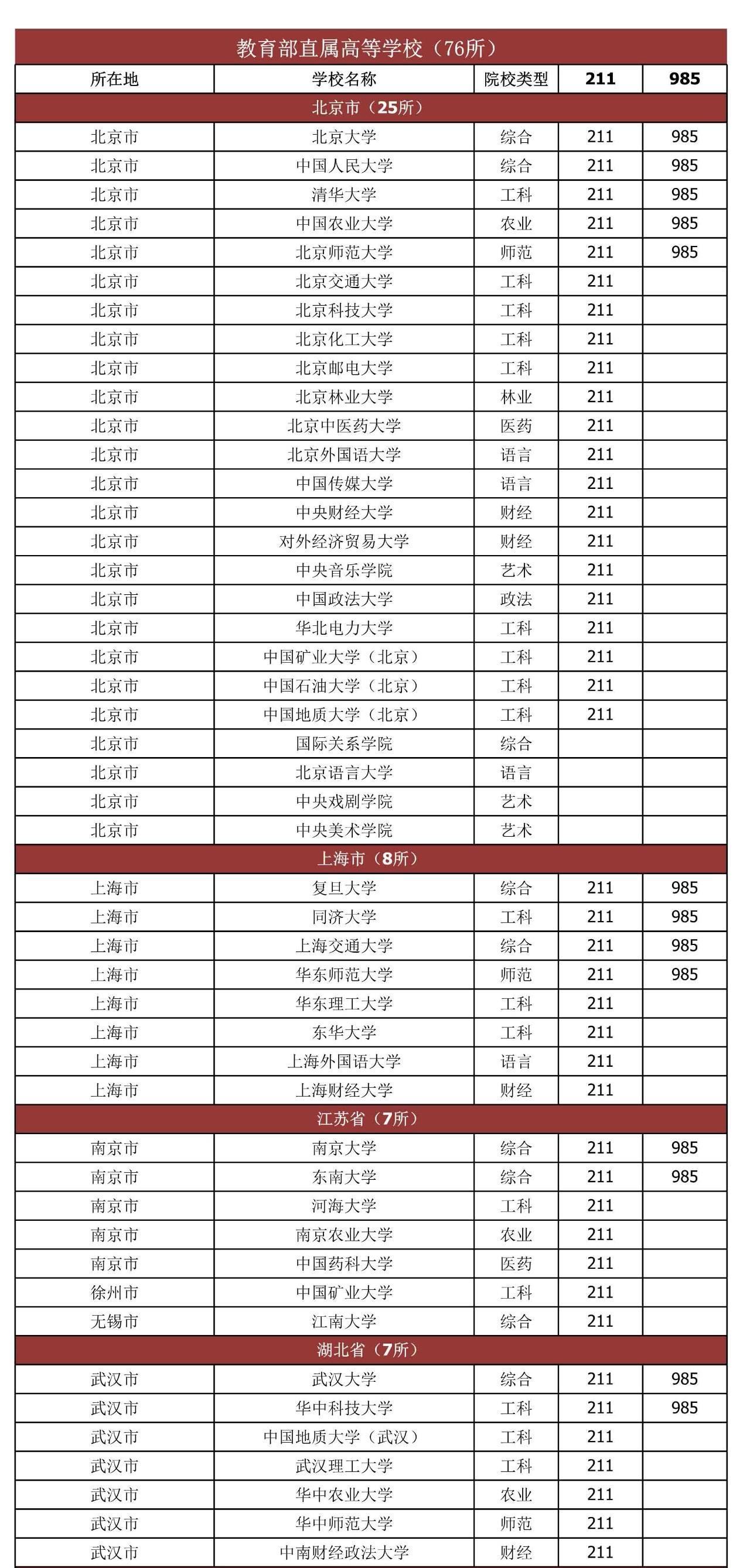 2020最新中央部属高校名单分享