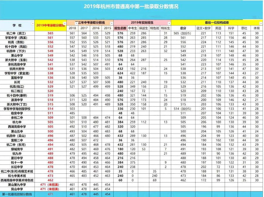 浙江杭州市市区2019年中考录取分数线(供2020考生参考)