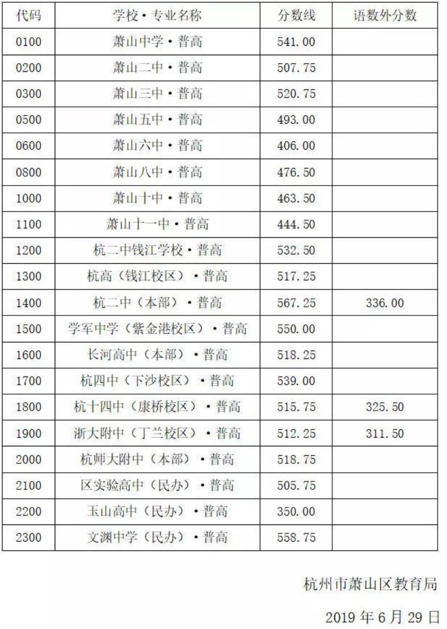 浙江杭州市萧山区2019年中考录取分数线(供2020考生参考)