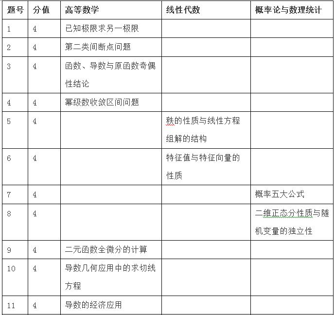 2020年考研数学三试卷整体评述(哈尔滨新东方)