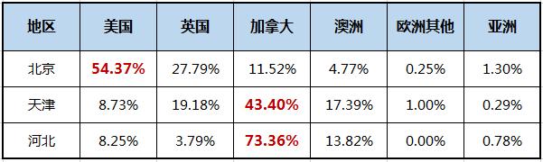 京津冀国际学校图鉴 课程设置及录取情况介绍