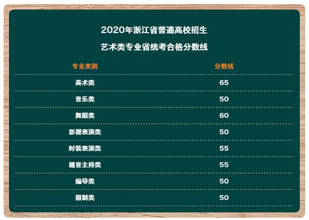 宁波2020艺考八大类专业省统考成绩及合格线揭晓