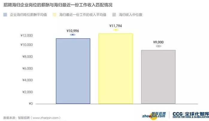《2019中国海归就业创业调查报告》内容概要