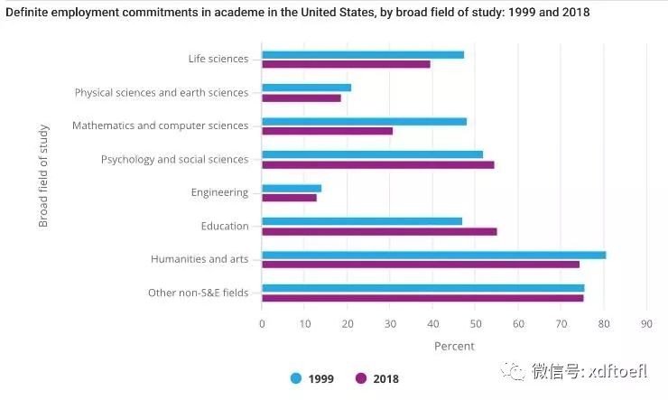 数据:在美国读一个博士要用多少年?