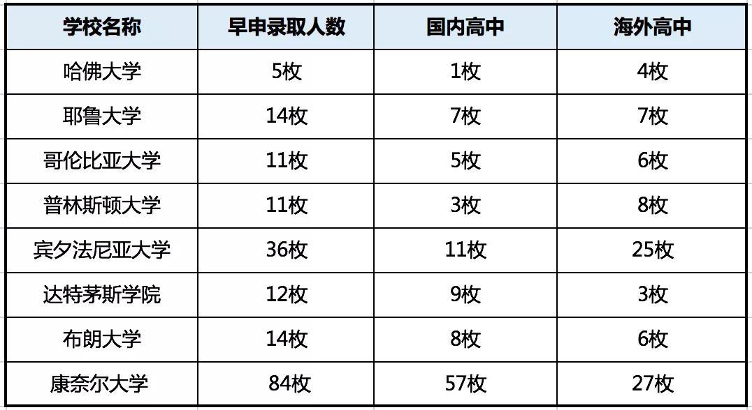 中国大陆2020早申请藤校录取情况一览