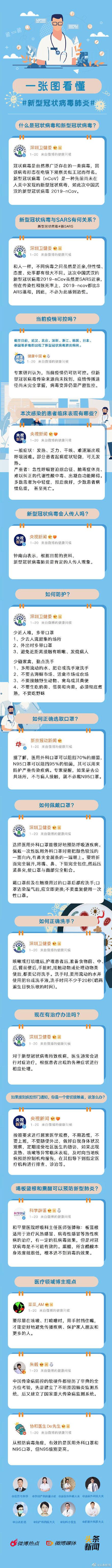 钟南山谈疫情:一图看懂新型冠状病毒肺炎