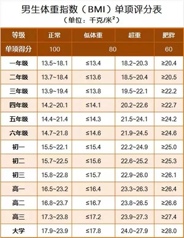 北京高考体检要求!附高中生身高体重标准表!图3