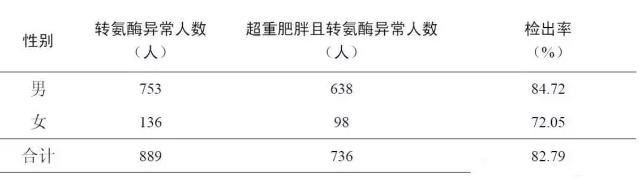 北京高考体检要求!附高中生身高体重标准表!