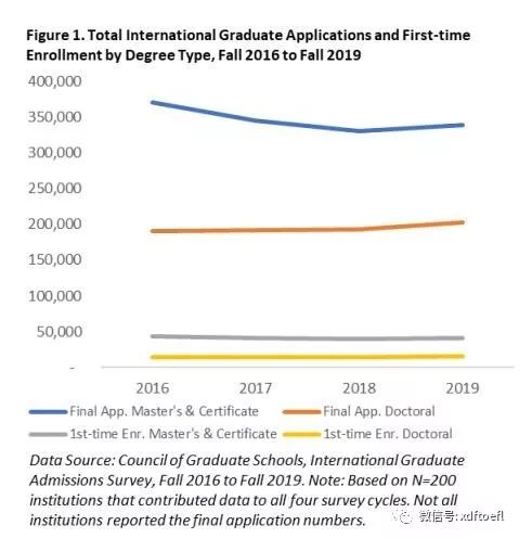 2016秋至2019秋国际学生申请及注册人数变化趋势图