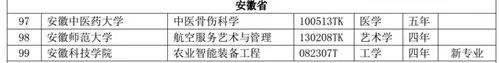 安徽35所高校新增备案专本科专业79个图3