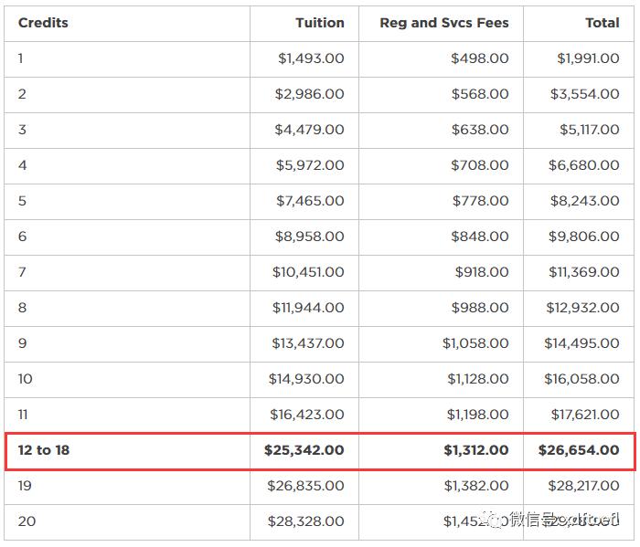 去纽约留学一年到底要花多少钱?