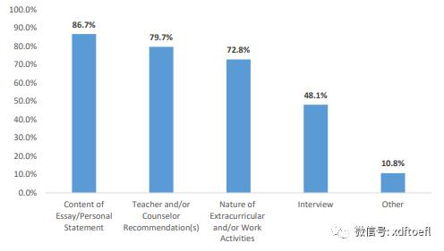 性格积极有助于留学申请?美国大学录取因素分析