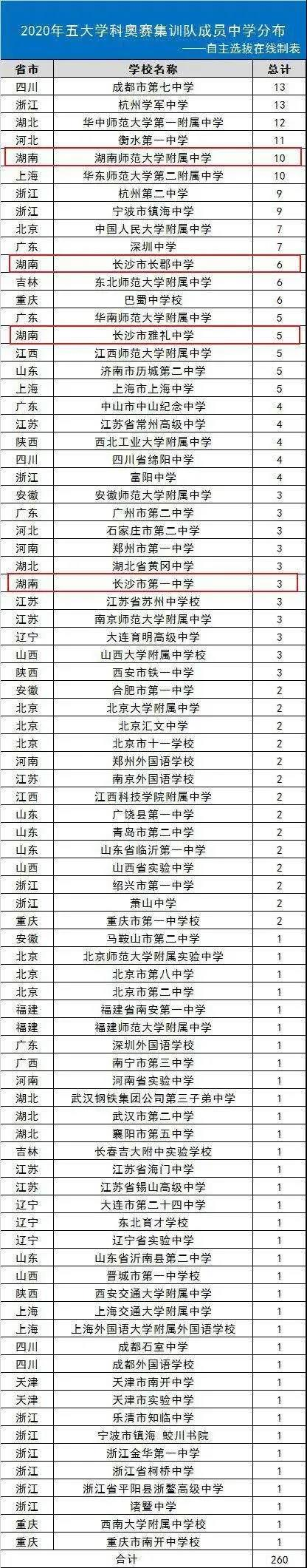 2020年湖南师大附中12名高三学子保送清华、北大,位列全省第一