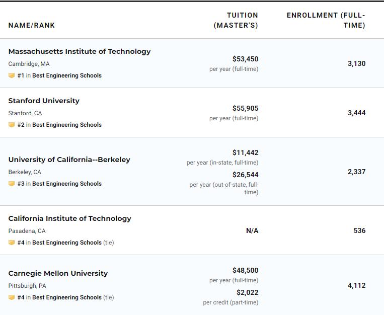 US News2021美国大学工程专业研究生院排名(完整榜单)