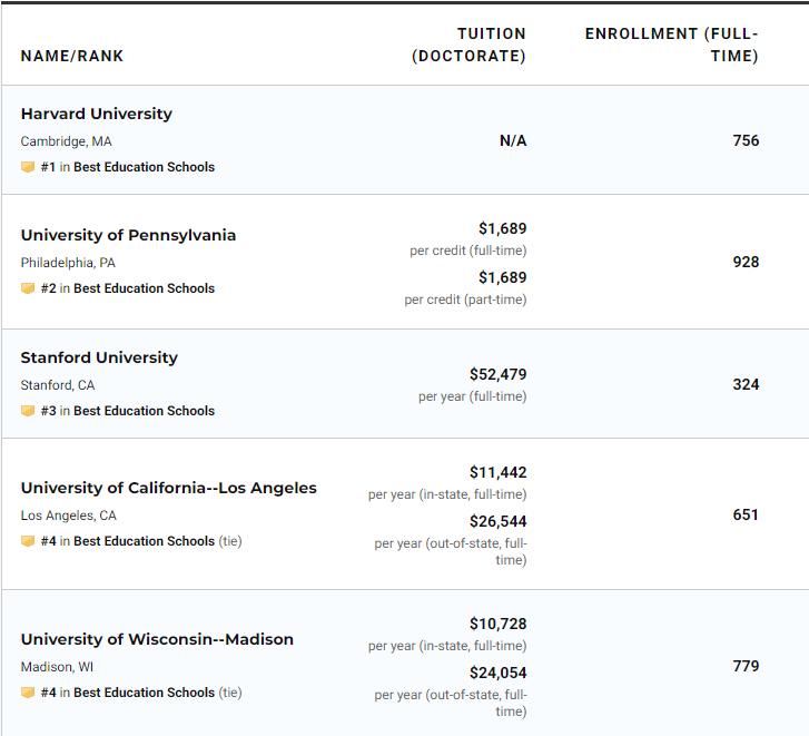 US News2021美国大学教育学研究生项目排名(完整榜单)