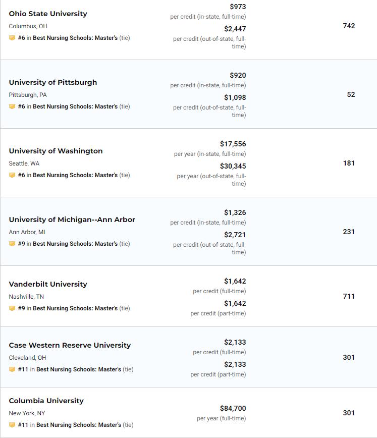 US News2021美国大学护理硕士排名(完整榜单)