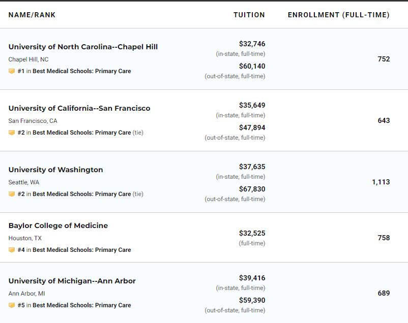 US News2021美国大学医学基础护理硕士排名(完整榜单)